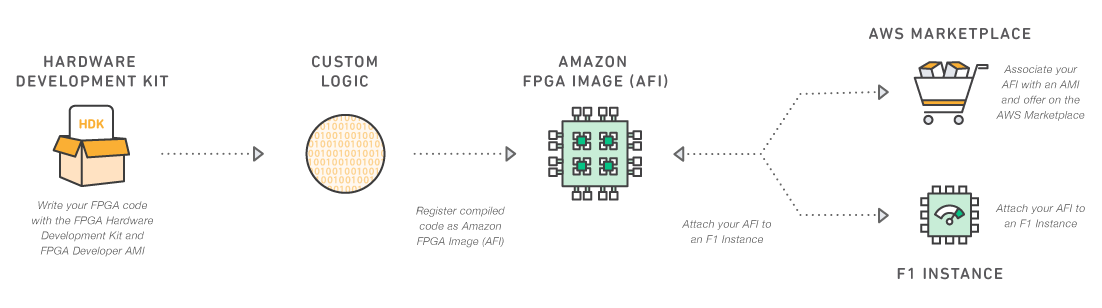 How To Give 3x Boost To Apache Spark ML Using FPGAs & Without A Single Line Of Code